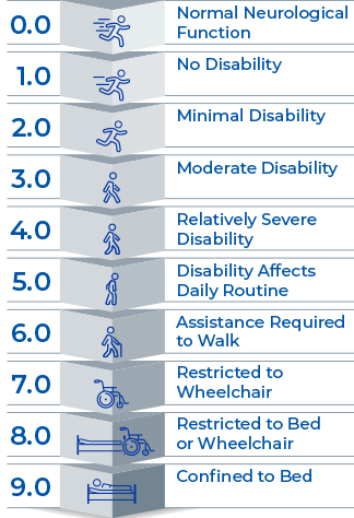 Picture showing EDSS disability progression scale