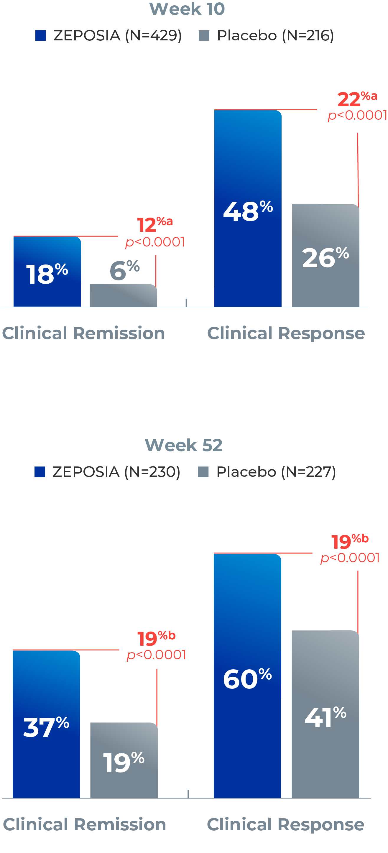 ZEPOSIA for ulcerative colitis - clinical remission and clinical response rates chart