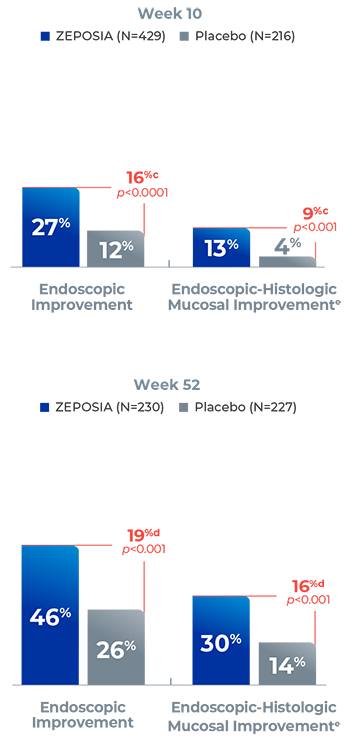 ZEPOSIA for ulcerative colitis - endoscopic improvement and endoscopic improvement with histologic remission (mucosal healing) chart