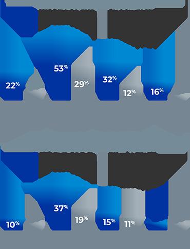 ZEPOSIA for ulcerative colitis subgroup analysis chart: TNFi-naïve patients vs TNFI-exposed patients at week 10