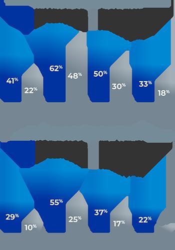 ZEPOSIA for ulcerative colitis subgroup analysis chart: TNFi-naïve patients vs TNFI-exposed patients at week 52