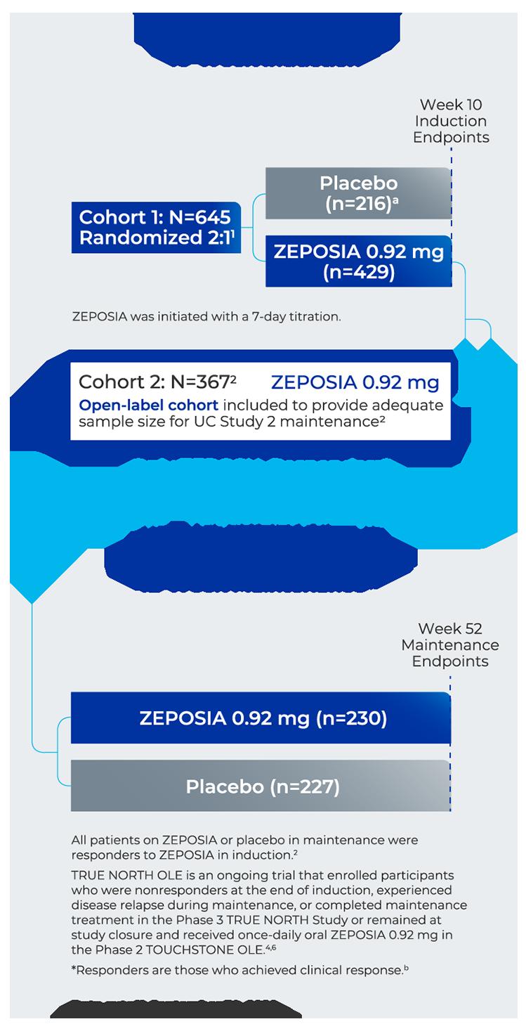 ZEPOSIA (ozanimod) for ulcerative colitis clinical study design