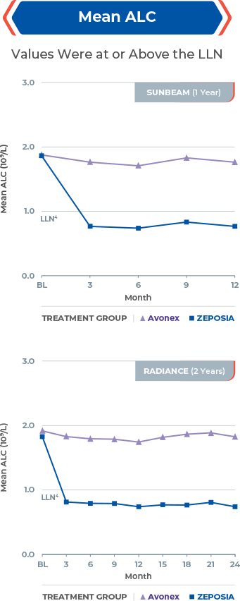 Charts showing mean ALC values for Zeposia® and Avonex in 1-year and 2-year Zeposia® clinical studies