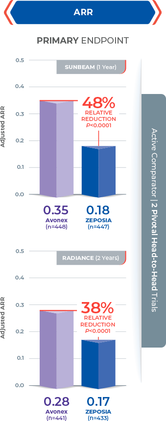 Chart showing absolute ARR (annualized relapse rate) for Zeposia® and Avonex, proven in 2 clinical trials (1-year and 2-year study)