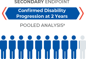 Disability progression results: 92.4% for Zeposia® vs 92.2% for Avonex showed no confirmed 3-month disability progression