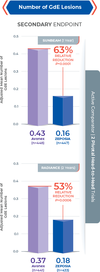 Chart showing reduction of GdE Lesions in 2 Zeposia® clinical trials with up to 63% fewer GdE Lesions for 1-year and up to 53% reduction for 2-year study vs Avonex