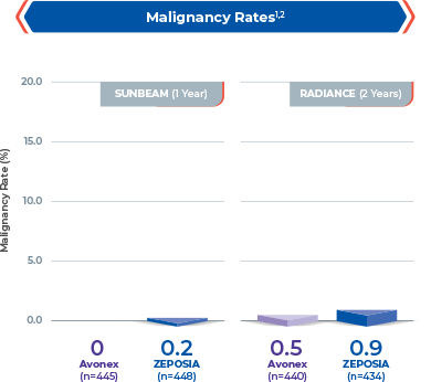 Chart showing malignancy rates in 1-year and 2-year clinical studies for Zeposia® vs Avonex