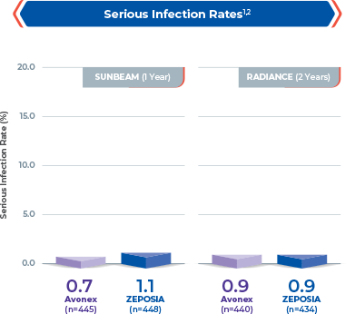 Chart showing serious infection rate in 1-year and 2-year clinical studies for Zeposia® vs Avonex