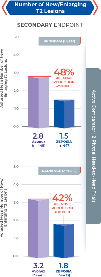 Chart showing a reduction in new or enlarging T2 Lesions in Zeposia® clinical trials with up to 48% fewer new or enlarging T2 lesions in 1-year and up to 42% in 2-year study vs Avonex
