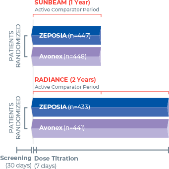 Study design for 2 Zeposia® clinical trials with more than 2600 RMS patients, who were studied in pivotal head-to-head trials with an active comparator