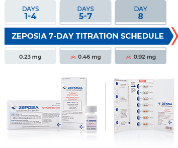 Zeposia® 7-day titration schedule